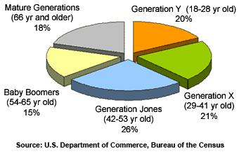 graphs-pie2005
